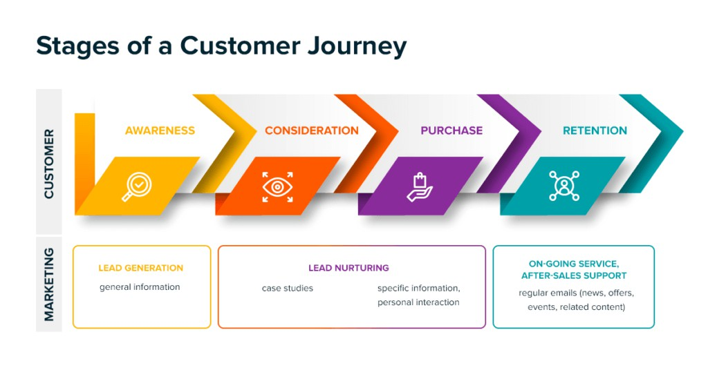 Stages Of Customer Engagement